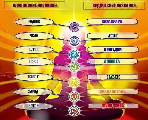 славянские и ведические названия чакр